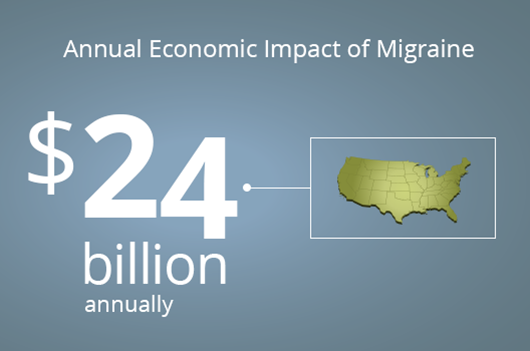 chart showing annual economic impact of migraine