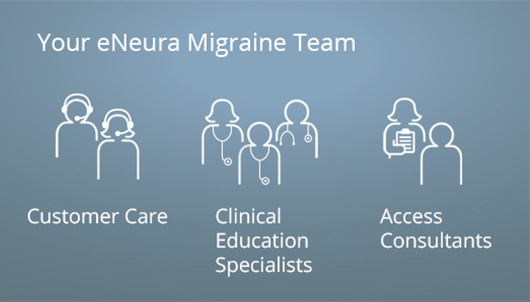 chart shows patient support in eNeura migraine care community